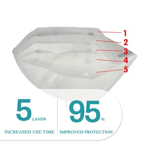 Anti-pollution Function and Personal Respiratory Protection Usage n95 face mask